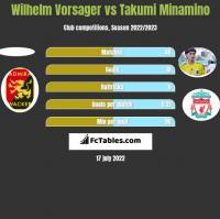 Wilhelm Vorsager vs Takumi Minamino h2h player stats
