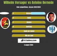 Wilhelm Vorsager vs Antoine Bernede h2h player stats