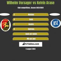 Wilhelm Vorsager vs Kelvin Arase h2h player stats