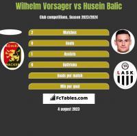 Wilhelm Vorsager vs Husein Balic h2h player stats