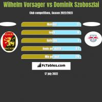 Wilhelm Vorsager vs Dominik Szoboszlai h2h player stats