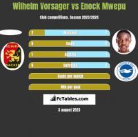 Wilhelm Vorsager vs Enock Mwepu h2h player stats