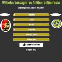 Wilhelm Vorsager vs Dalibor Velimirovic h2h player stats