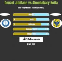 Denzel Jubitana vs Aboubakary Koita h2h player stats