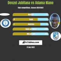 Denzel Jubitana vs Adama Niane h2h player stats