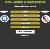 Denzel Jubitana vs Djihad Bizimana h2h player stats