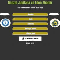 Denzel Jubitana vs Eden Shamir h2h player stats