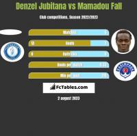 Denzel Jubitana vs Mamadou Fall h2h player stats