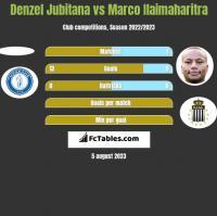 Denzel Jubitana vs Marco Ilaimaharitra h2h player stats
