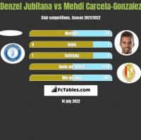 Denzel Jubitana vs Mehdi Carcela-Gonzalez h2h player stats