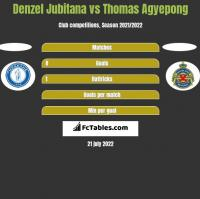 Denzel Jubitana vs Thomas Agyepong h2h player stats