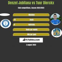 Denzel Jubitana vs Tuur Dierckx h2h player stats