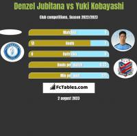 Denzel Jubitana vs Yuki Kobayashi h2h player stats