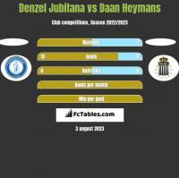 Denzel Jubitana vs Daan Heymans h2h player stats