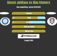 Denzel Jubitana vs Xian Emmers h2h player stats