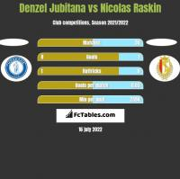 Denzel Jubitana vs Nicolas Raskin h2h player stats