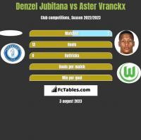 Denzel Jubitana vs Aster Vranckx h2h player stats