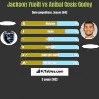 Jackson Yueill vs Anibal Cesis Godoy h2h player stats