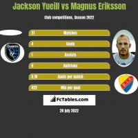 Jackson Yueill vs Magnus Eriksson h2h player stats