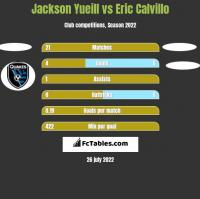 Jackson Yueill vs Eric Calvillo h2h player stats