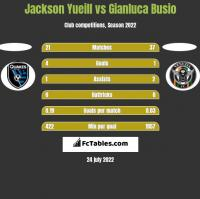 Jackson Yueill vs Gianluca Busio h2h player stats