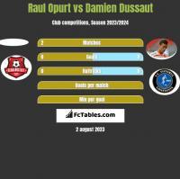 Raul Opurt vs Damien Dussaut h2h player stats