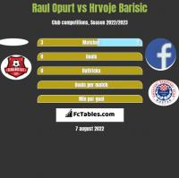 Raul Opurt vs Hrvoje Barisic h2h player stats