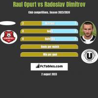 Raul Opurt vs Radoslav Dimitrov h2h player stats