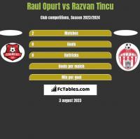 Raul Opurt vs Razvan Tincu h2h player stats