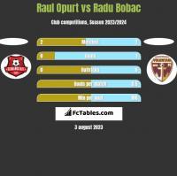 Raul Opurt vs Radu Bobac h2h player stats
