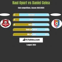 Raul Opurt vs Daniel Celea h2h player stats