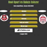 Raul Opurt vs Balazs Csiszer h2h player stats