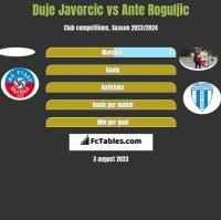 Duje Javorcic vs Ante Roguljic h2h player stats