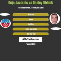 Duje Javorcic vs Desley Ubbink h2h player stats