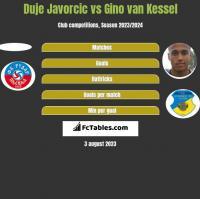 Duje Javorcic vs Gino van Kessel h2h player stats