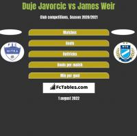 Duje Javorcic vs James Weir h2h player stats
