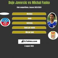 Duje Javorcic vs Michal Fasko h2h player stats