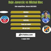 Duje Javorcic vs Michal Klec h2h player stats