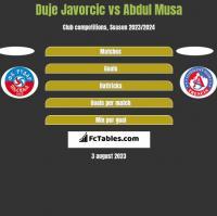 Duje Javorcic vs Abdul Musa h2h player stats