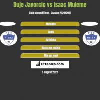 Duje Javorcic vs Isaac Muleme h2h player stats