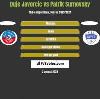 Duje Javorcic vs Patrik Surnovsky h2h player stats