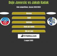 Duje Javorcic vs Jakub Kadak h2h player stats