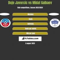 Duje Javorcic vs Midat Galbaev h2h player stats