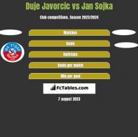 Duje Javorcic vs Jan Sojka h2h player stats