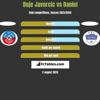 Duje Javorcic vs Daniel h2h player stats