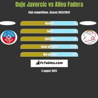 Duje Javorcic vs Alieu Fadera h2h player stats