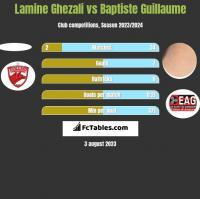 Lamine Ghezali vs Baptiste Guillaume h2h player stats