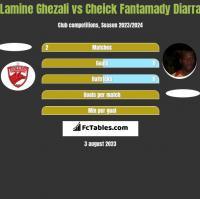 Lamine Ghezali vs Cheick Fantamady Diarra h2h player stats