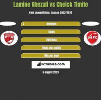 Lamine Ghezali vs Cheick Timite h2h player stats