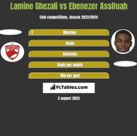 Lamine Ghezali vs Ebenezer Assifuah h2h player stats